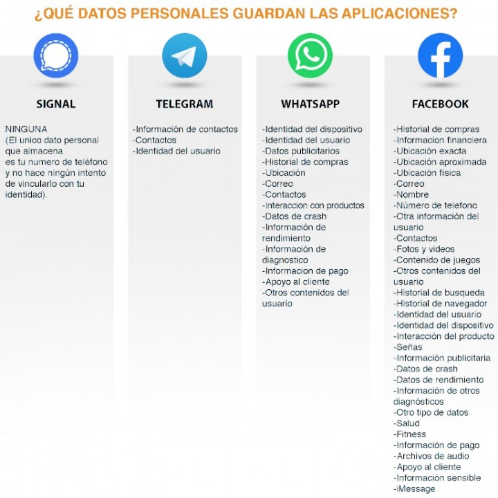 Listado de los datos a los que acceden las distintas aplicaciones de mensajería instantánea más populares